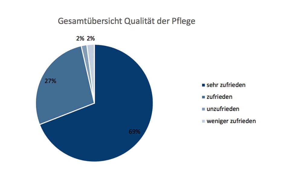 Kundenbefragung 2020 - Qualität der Pflege