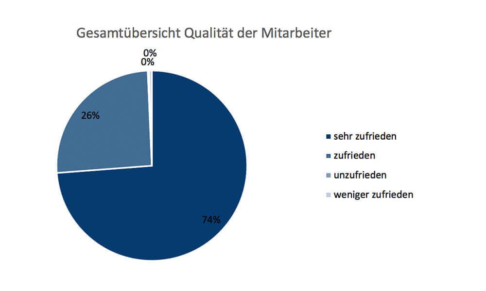 Kundenbefragung 2020 - Qualität der Mitarbeiter